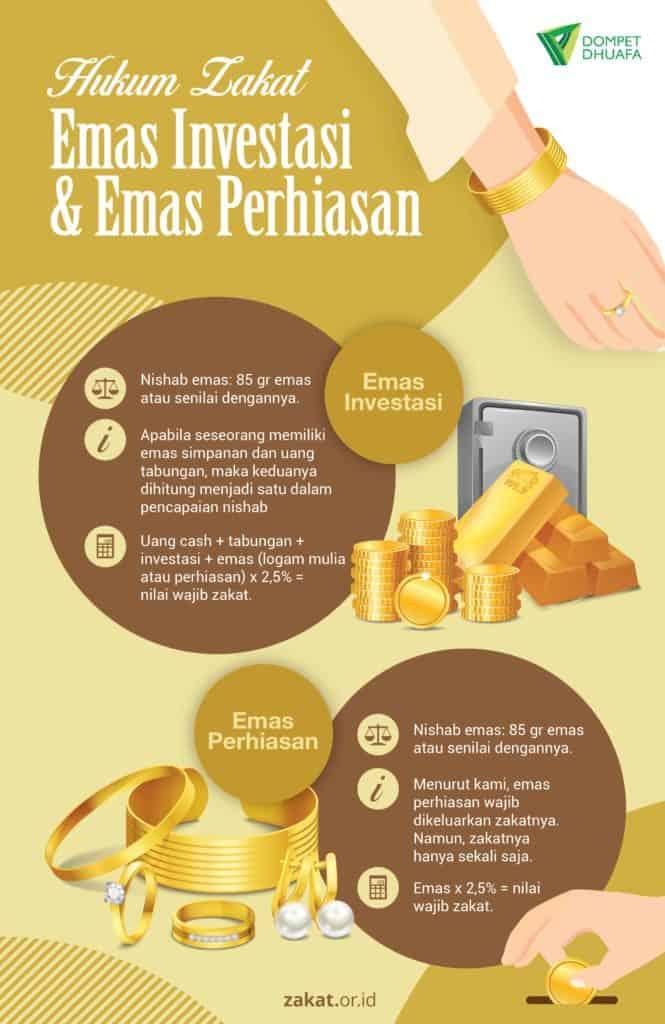Hukum Zakat Emas