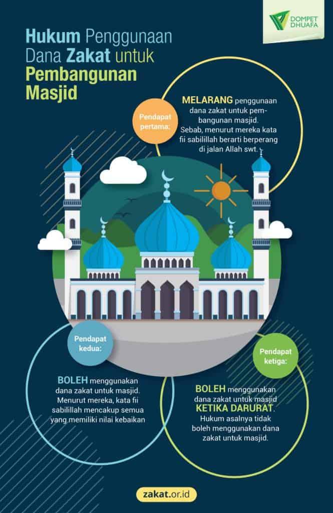 Hukum Zakat untuk Mesjid