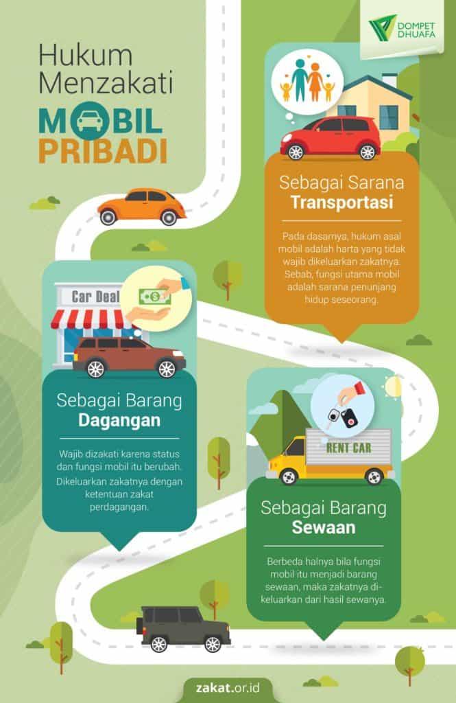 Hukum Menzakati Mobil